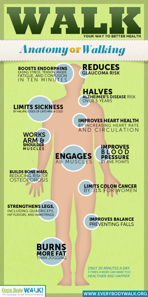 Walk as part of your health routine